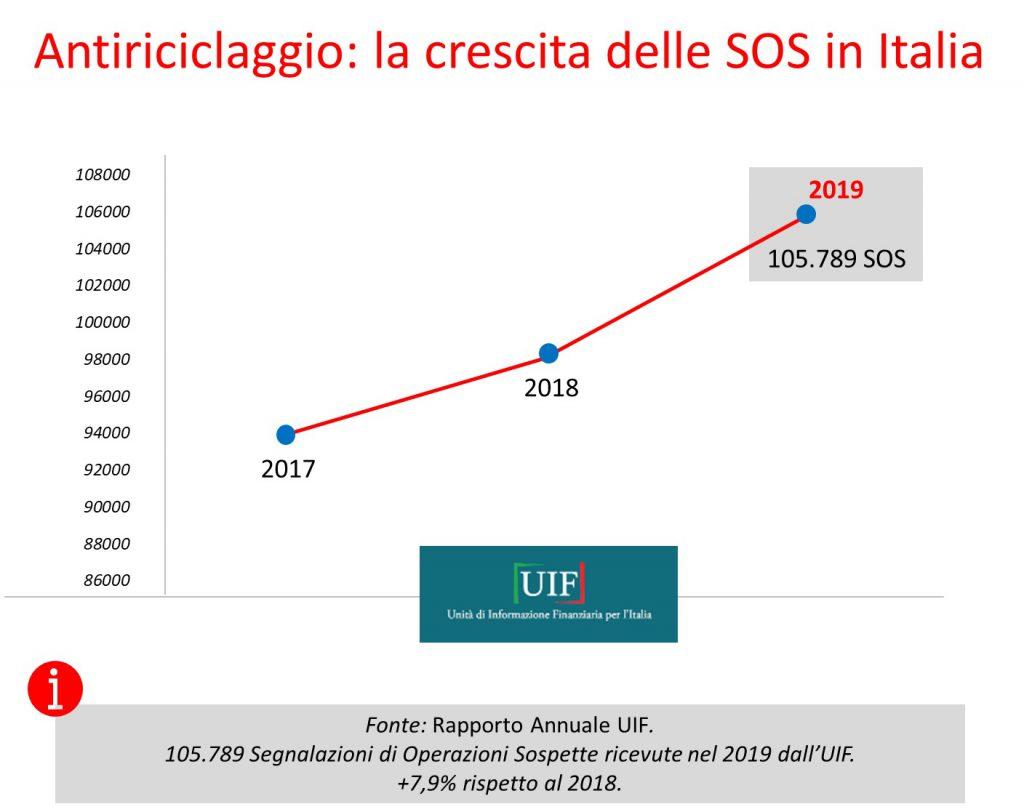Antiriciclaggio: la crescita delle Sos in Italia (Dati UIF)
