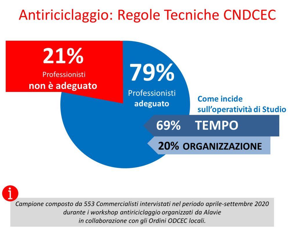 Osservatorio Alavie antiriciclaggio: adeguamento alle Regole Tecniche CNDCEC nel periodo aprile-settembre 2020