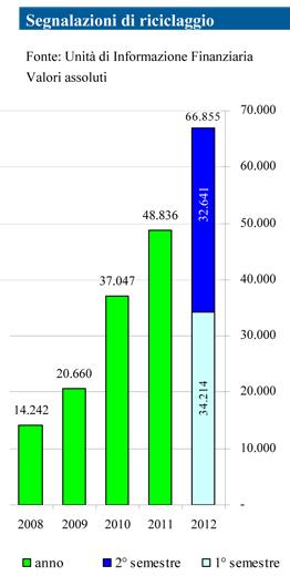 Microsoft Word - Quaderni dell'antiriciclaggio - n1 vs 11sett201