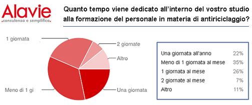 sondaggio formazione antiriciclaggio